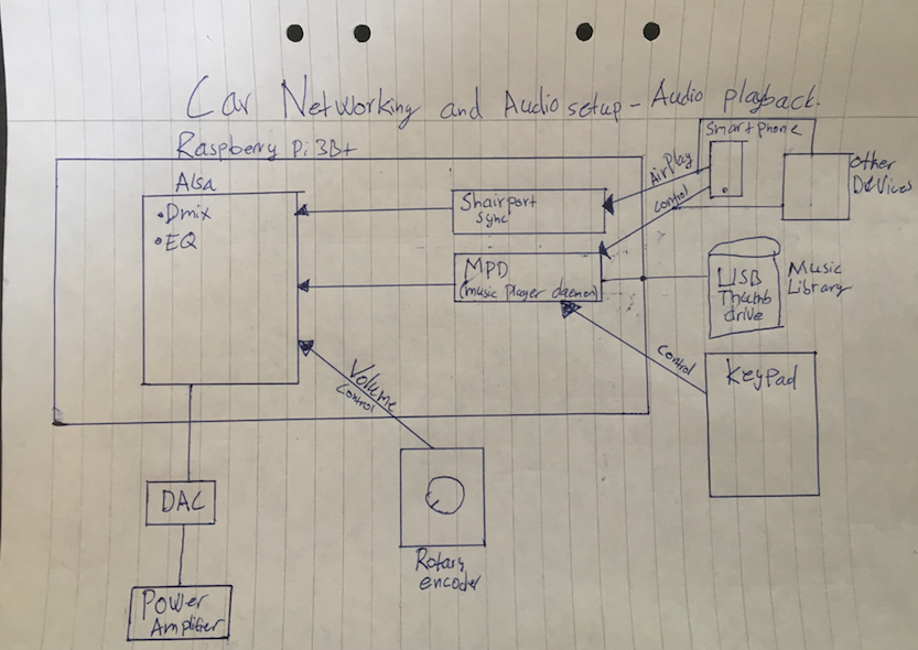 Raspberry Pi based Audio and Networking setup in a car